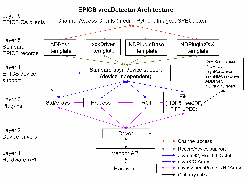 areaDetector: EPICS software for area detectors